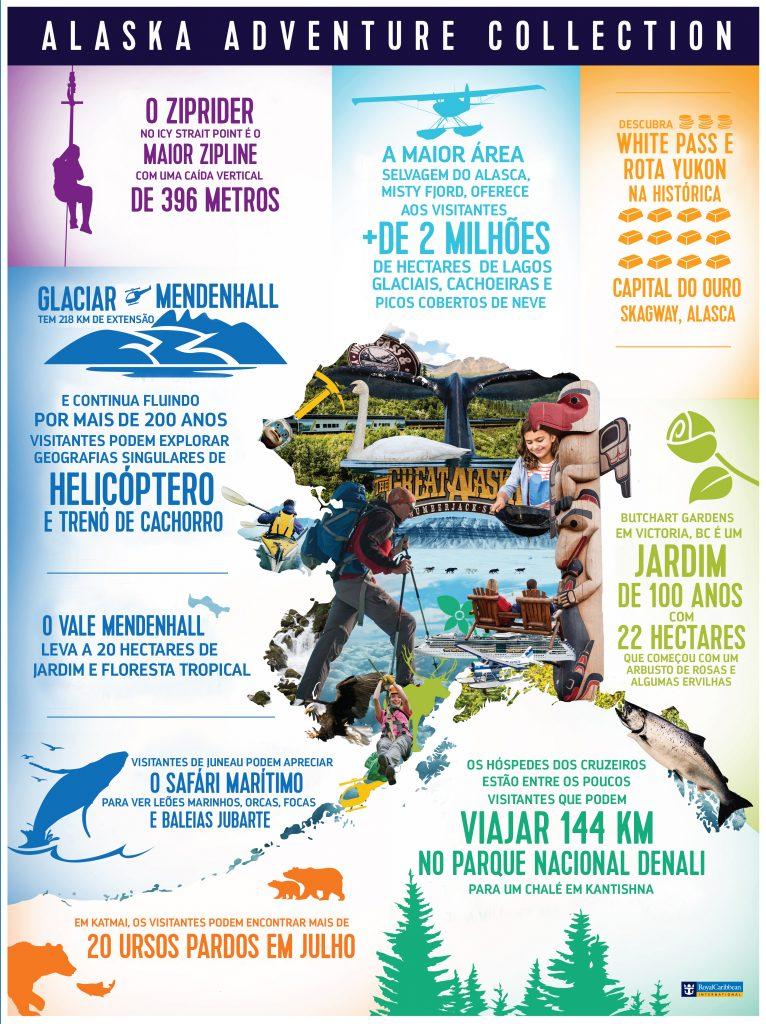Infografico Alasca
